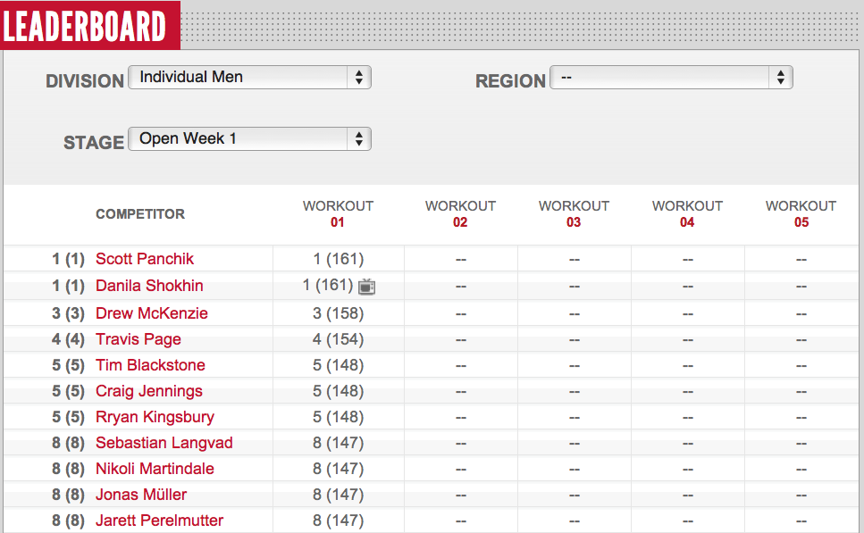 Reebok CrossFit Open Mens 12.1 Leader Board Day 4