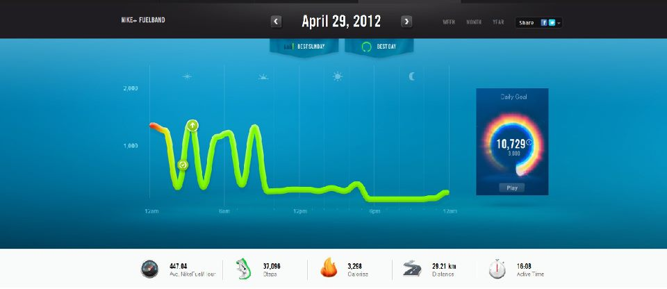 The Fuelband Smartphone App