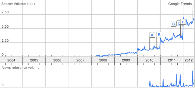 Paleo Google Trends